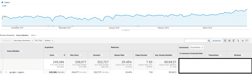 SEO Case Study - Classifieds Results